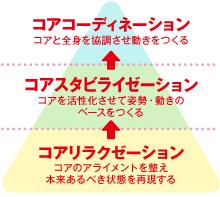 コアコンディショニングピラミッド